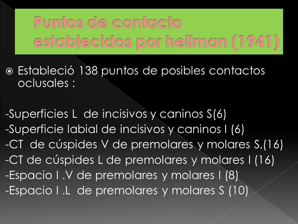 Puntos de contacto establecidos por hellman (1941)