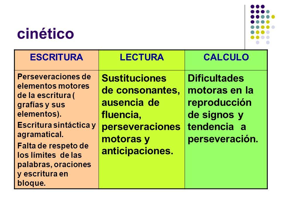 cinético ESCRITURA. LECTURA. CALCULO. Perseveraciones de elementos motores de la escritura ( grafías y sus elementos).