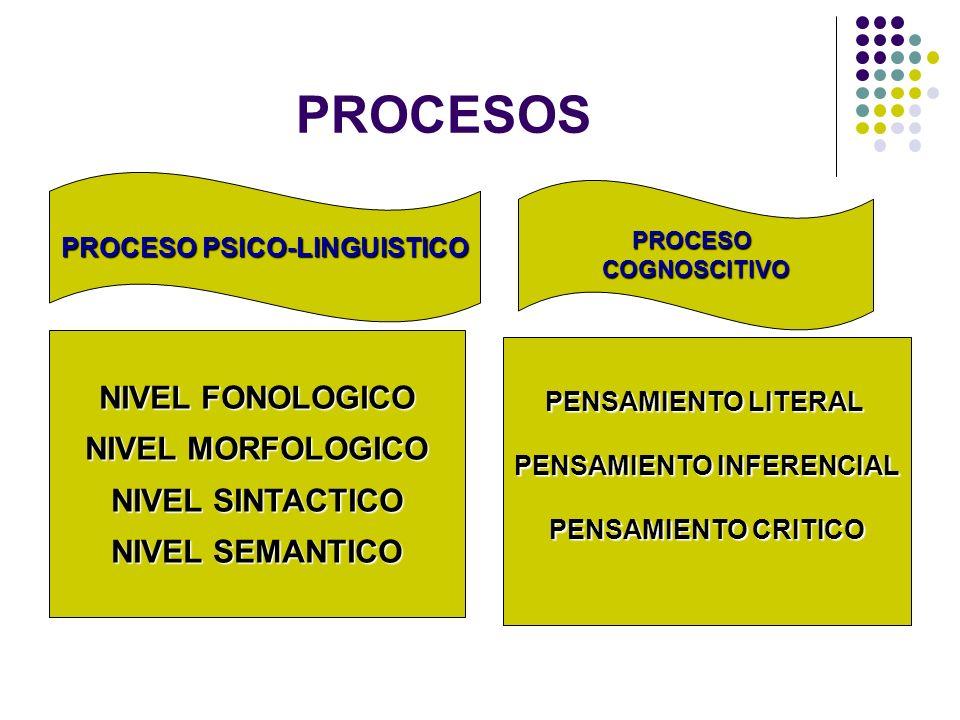 PROCESO PSICO-LINGUISTICO PENSAMIENTO INFERENCIAL