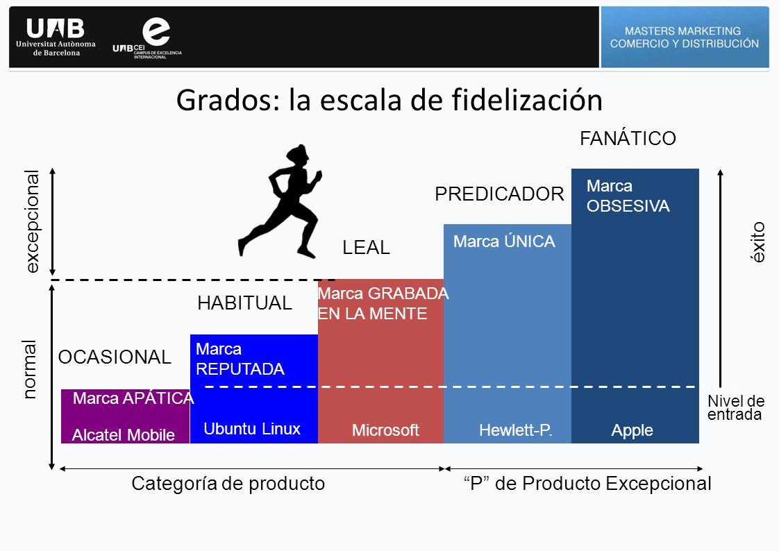 Grados: la escala de fidelización
