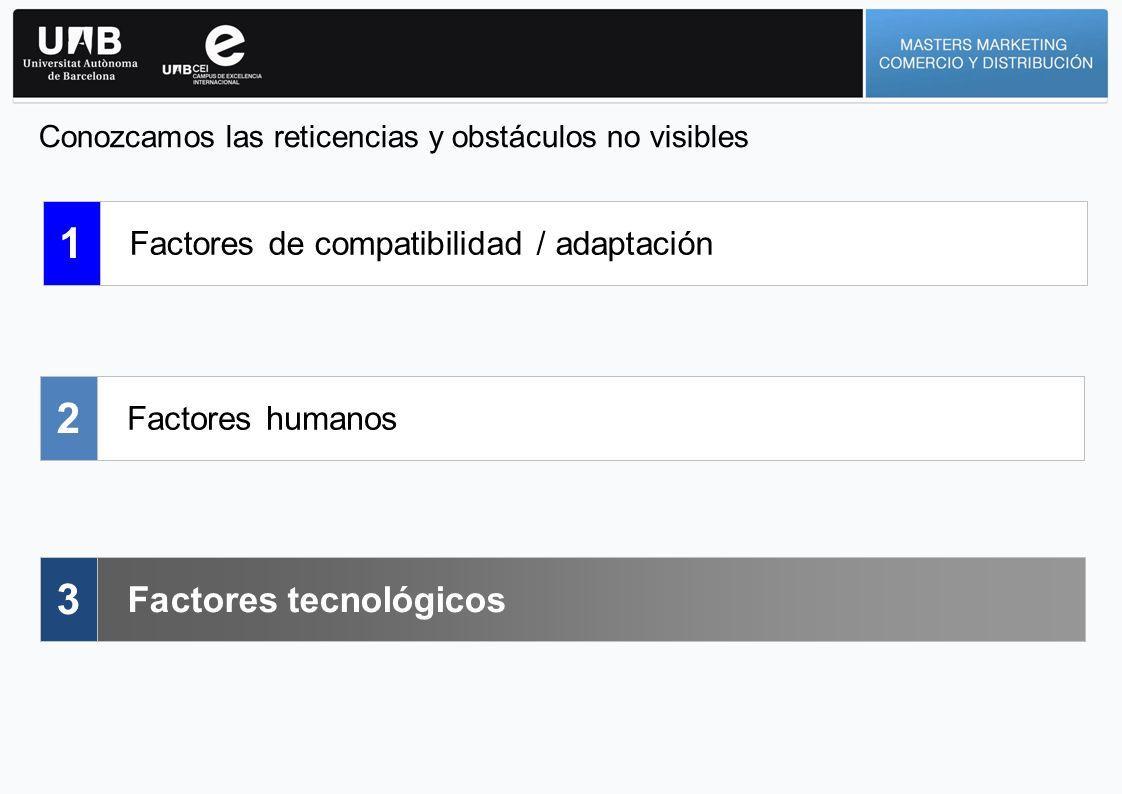 1 2 3 Factores tecnológicos Factores de compatibilidad / adaptación