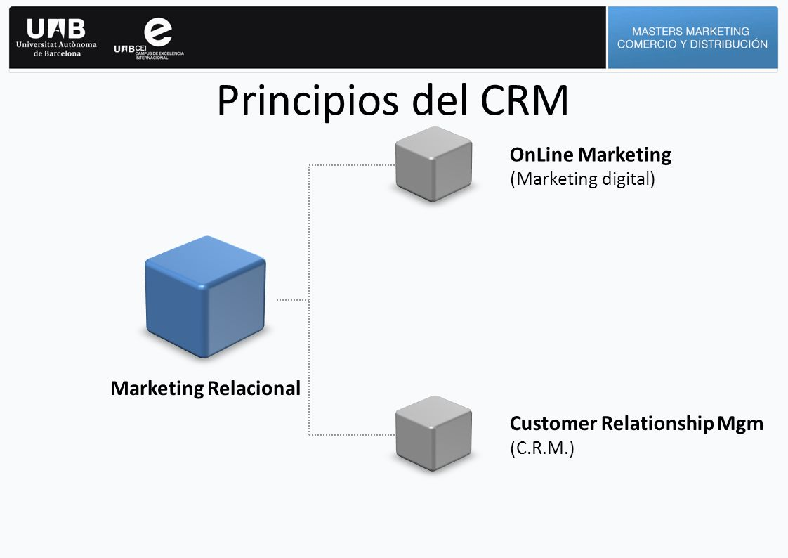 Principios del CRM OnLine Marketing (Marketing digital)