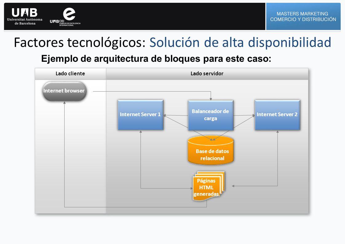 Factores tecnológicos: Solución de alta disponibilidad