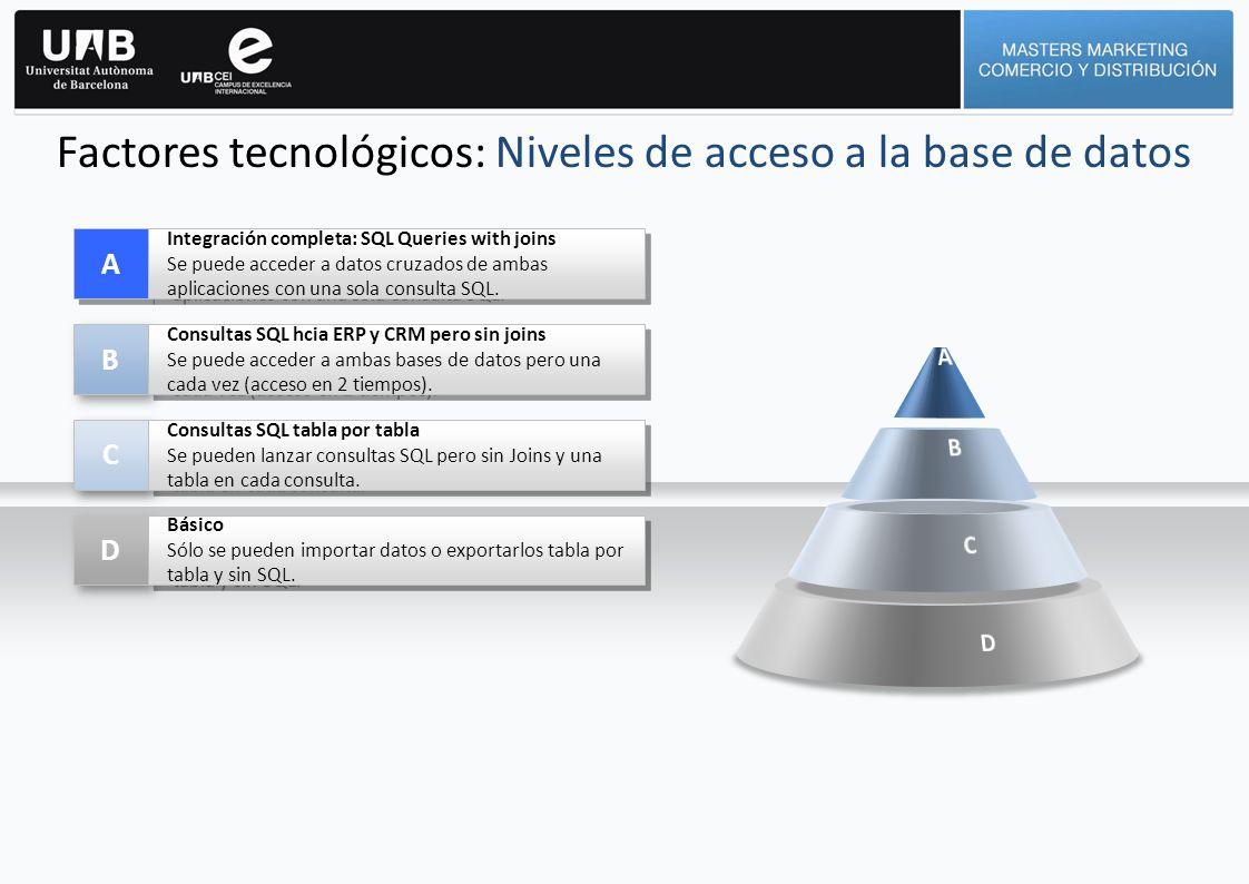 Factores tecnológicos: Niveles de acceso a la base de datos