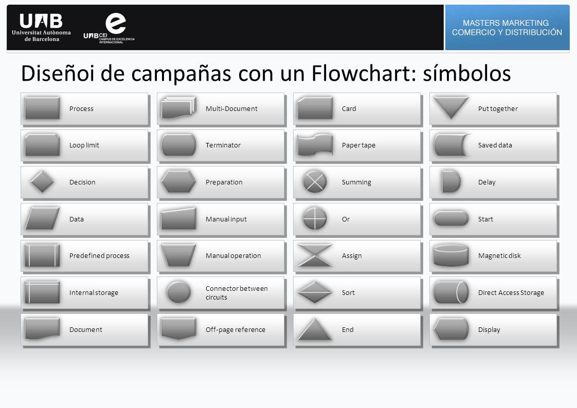 Diseñoi de campañas con un Flowchart: símbolos