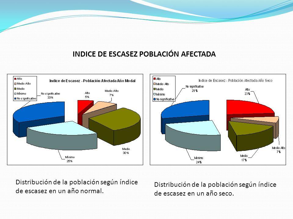 INDICE DE ESCASEZ POBLACIÓN AFECTADA