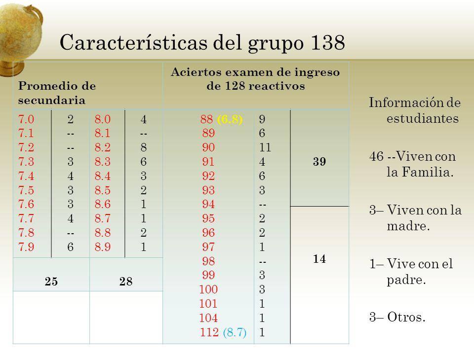 Características del grupo 138