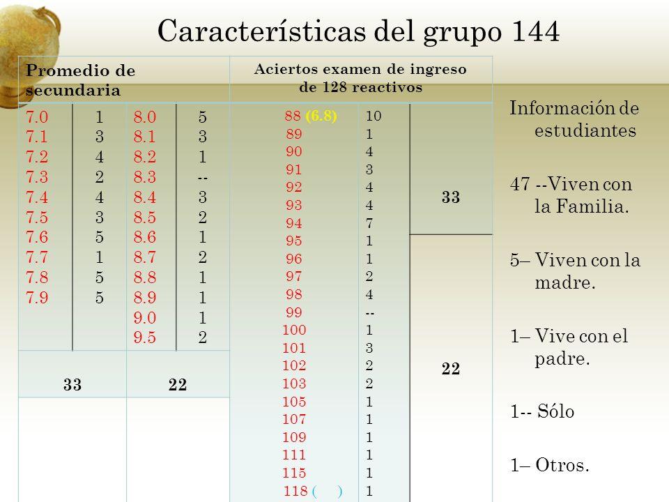 Características del grupo 144