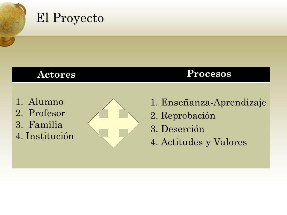 El Proyecto Actores Procesos 1. Alumno 2. Profesor 3. Familia
