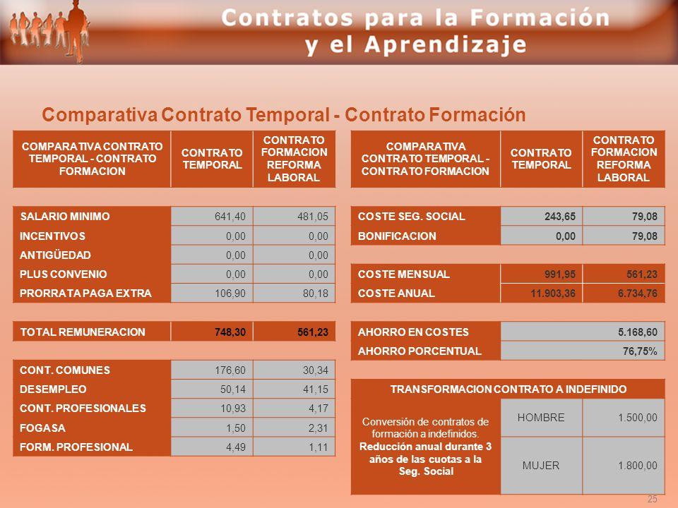 Comparativa Contrato Temporal - Contrato Formación