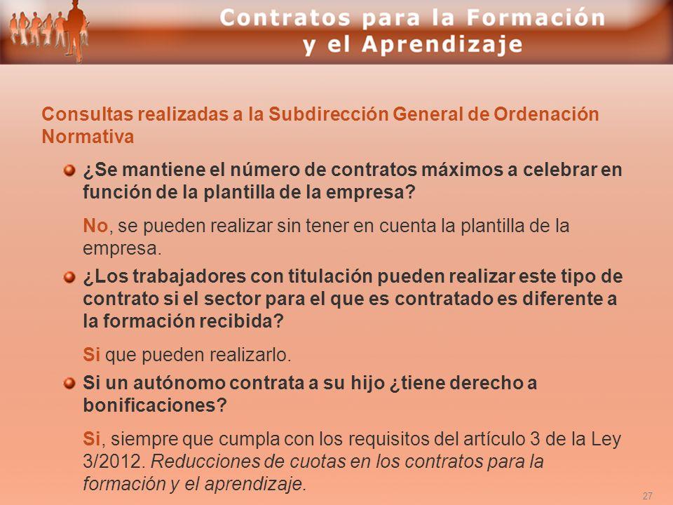 Consultas realizadas a la Subdirección General de Ordenación Normativa