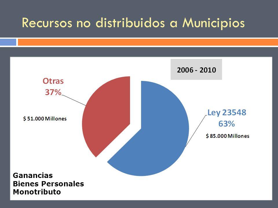 Recursos no distribuidos a Municipios