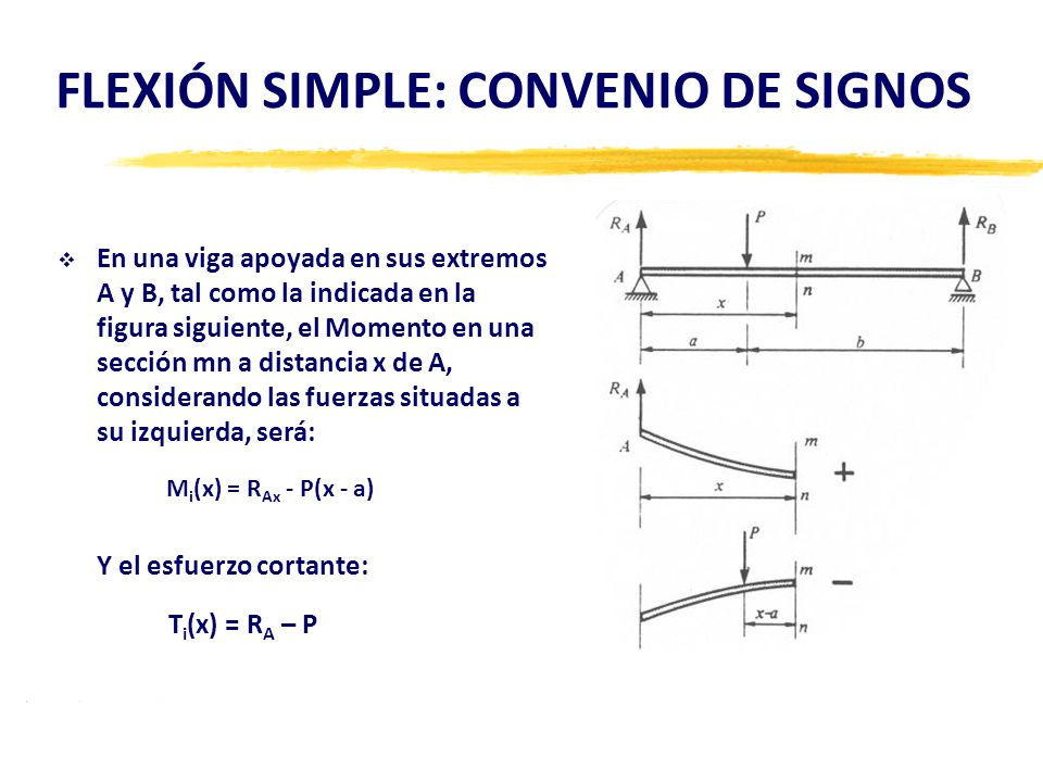 FLEXIÓN SIMPLE: CONVENIO DE SIGNOS