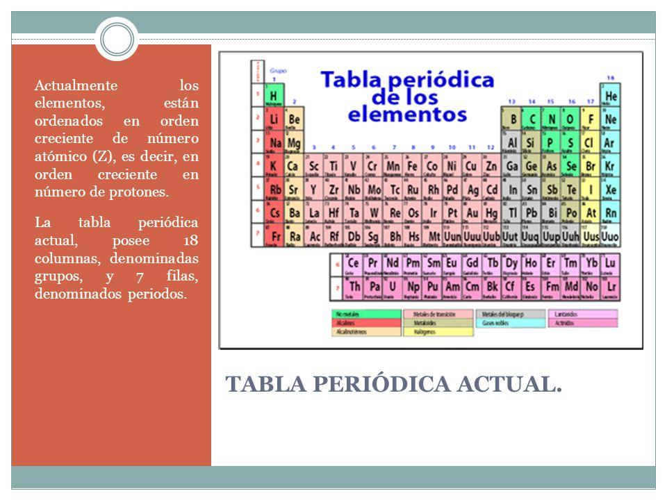 Tema 5 elementos y compuestos ppt video online descargar 6 tabla peridica actual urtaz Gallery