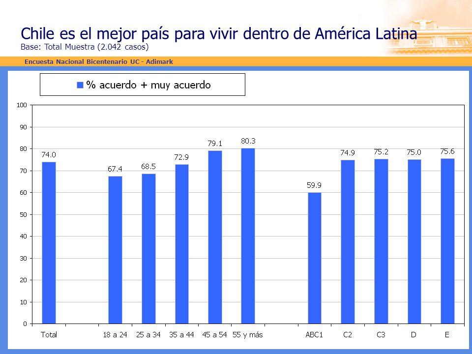 Chile es el mejor país para vivir dentro de América Latina