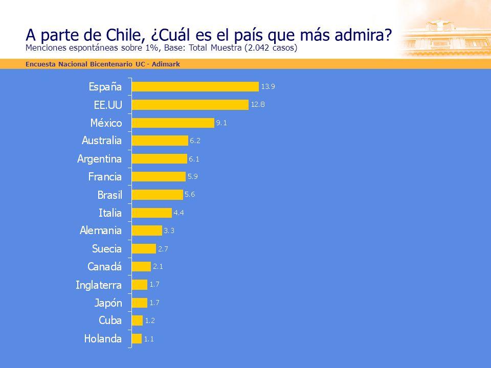 A parte de Chile, ¿Cuál es el país que más admira
