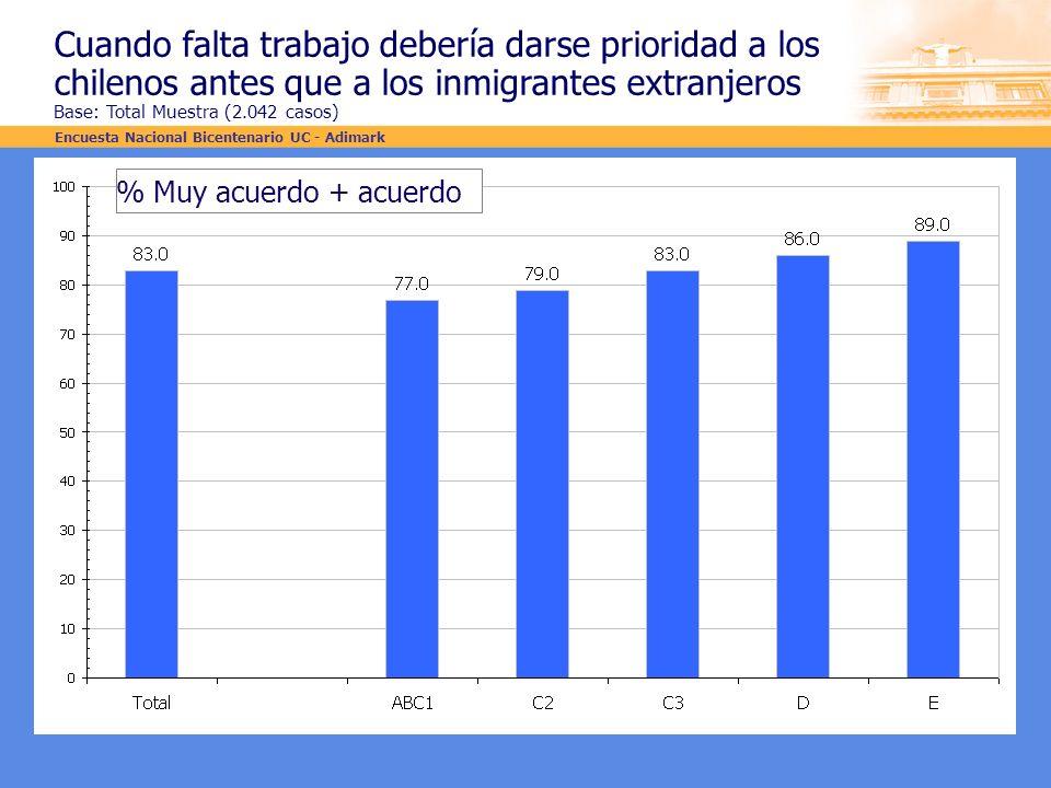 Cuando falta trabajo debería darse prioridad a los chilenos antes que a los inmigrantes extranjeros Base: Total Muestra (2.042 casos)