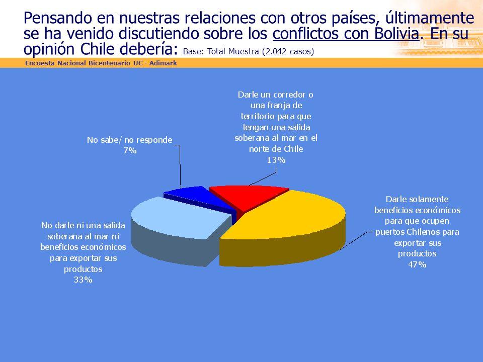 Pensando en nuestras relaciones con otros países, últimamente se ha venido discutiendo sobre los conflictos con Bolivia. En su opinión Chile debería: Base: Total Muestra (2.042 casos)