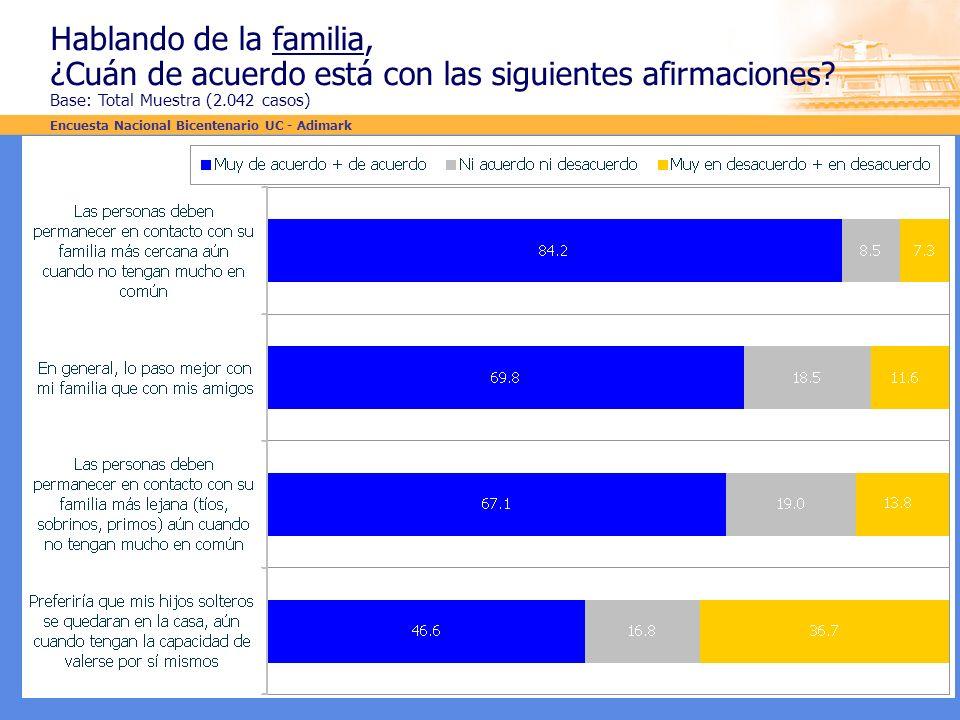 Hablando de la familia, ¿Cuán de acuerdo está con las siguientes afirmaciones Base: Total Muestra (2.042 casos)