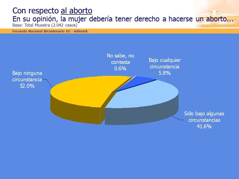 Con respecto al aborto En su opinión, la mujer debería tener derecho a hacerse un aborto... Base: Total Muestra (2.042 casos)