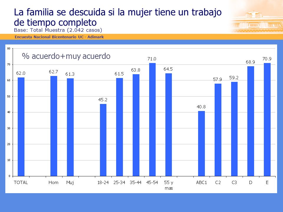 La familia se descuida si la mujer tiene un trabajo de tiempo completo Base: Total Muestra (2.042 casos)