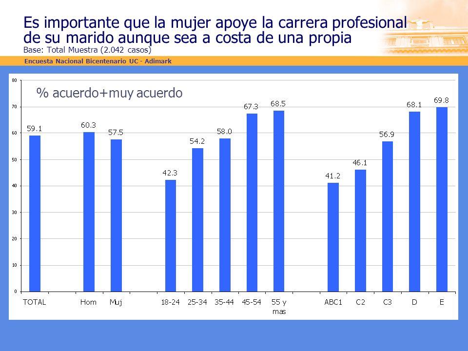 Es importante que la mujer apoye la carrera profesional de su marido aunque sea a costa de una propia Base: Total Muestra (2.042 casos)