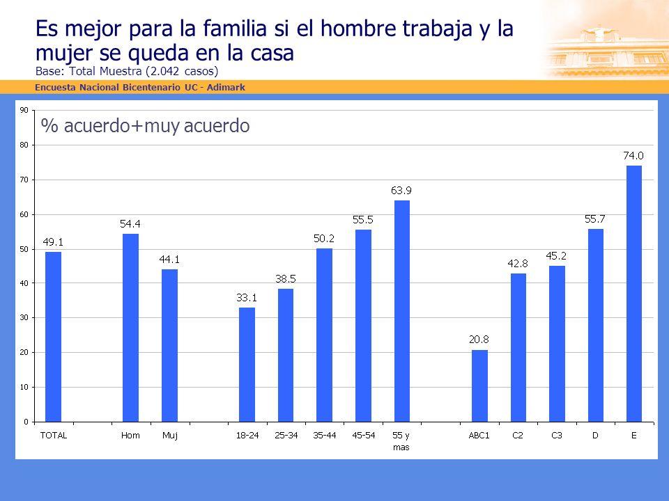 Es mejor para la familia si el hombre trabaja y la mujer se queda en la casa Base: Total Muestra (2.042 casos)