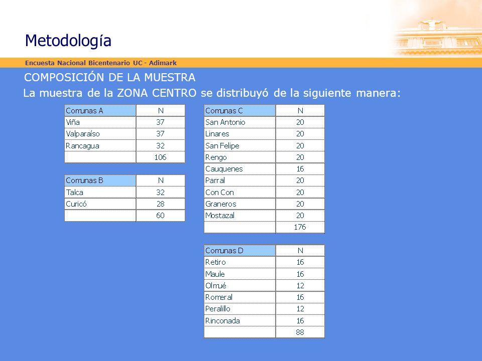 Metodología COMPOSICIÓN DE LA MUESTRA