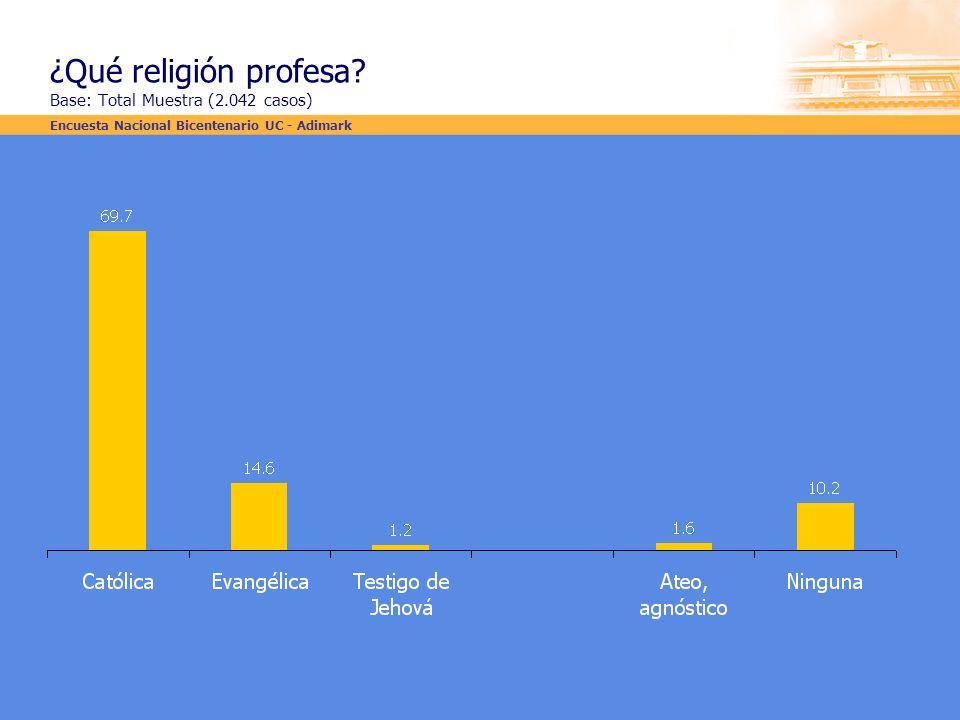 ¿Qué religión profesa Base: Total Muestra (2.042 casos)