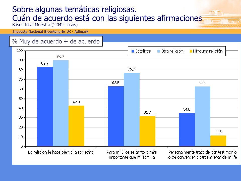 Sobre algunas temáticas religiosas.
