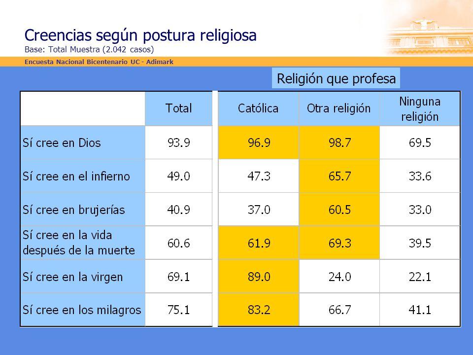 Creencias según postura religiosa Base: Total Muestra (2.042 casos)