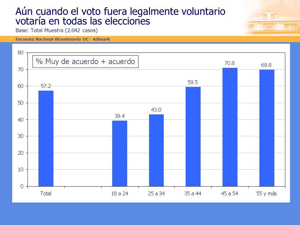 Aún cuando el voto fuera legalmente voluntario votaría en todas las elecciones Base: Total Muestra (2.042 casos)