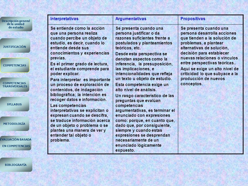 EN COMPETENCIAS Interpretativas Argumentativas Propositivas