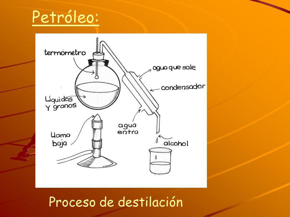 Petróleo: Proceso de destilación