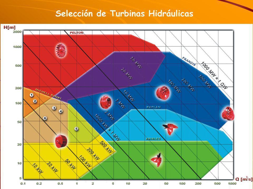 Selección de Turbinas Hidráulicas