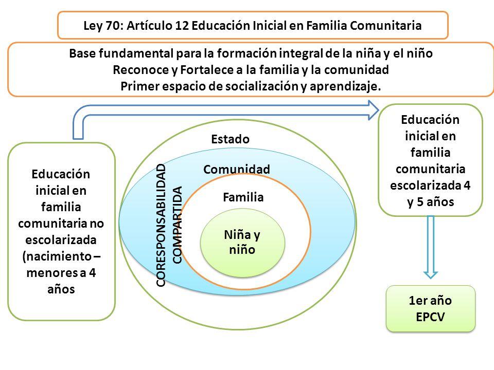 Ley 70: Artículo 12 Educación Inicial en Familia Comunitaria