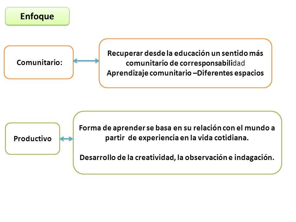 Enfoque Recuperar desde la educación un sentido más comunitario de corresponsabilidad. Aprendizaje comunitario –Diferentes espacios.