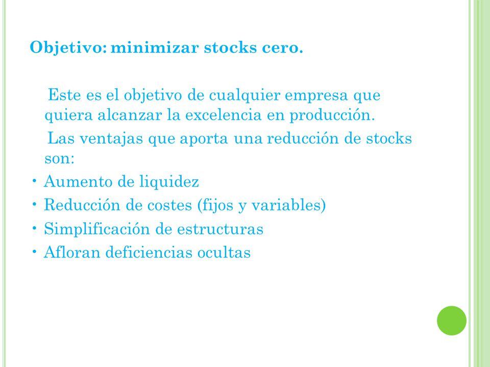Objetivo: minimizar stocks cero