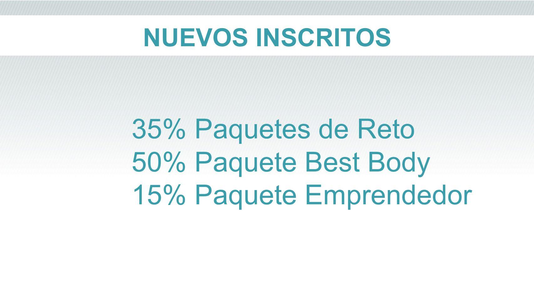 35% Paquetes de Reto 50% Paquete Best Body 15% Paquete Emprendedor