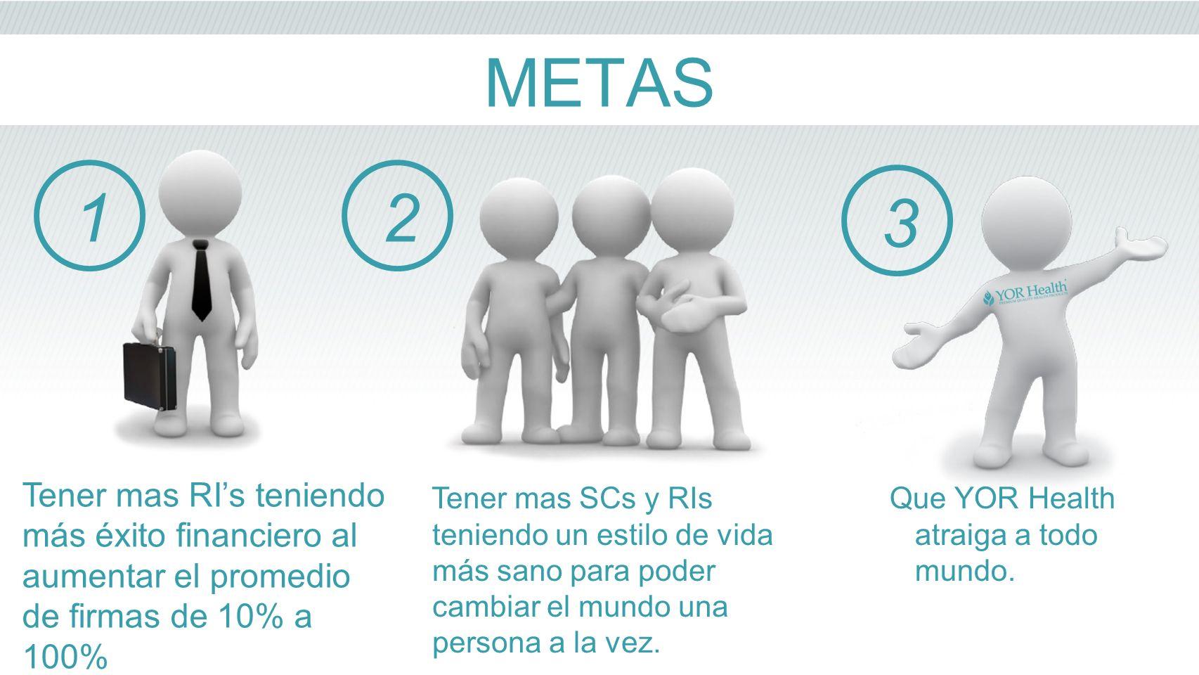 METAS 1. 2. 3. Tener mas RI's teniendo más éxito financiero al aumentar el promedio de firmas de 10% a 100%