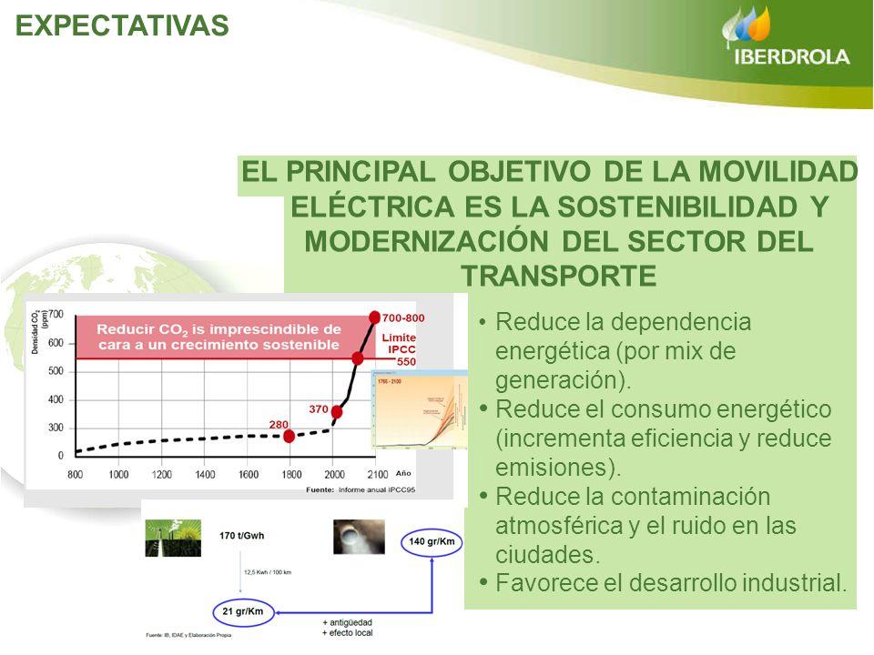 EXPECTATIVASEL PRINCIPAL OBJETIVO DE LA MOVILIDAD ELÉCTRICA ES LA SOSTENIBILIDAD Y MODERNIZACIÓN DEL SECTOR DEL TRANSPORTE.