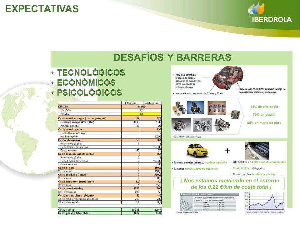 EXPECTATIVAS DESAFÍOS Y BARRERAS TECNOLÓGICOS ECONÓMICOS PSICOLÓGICOS