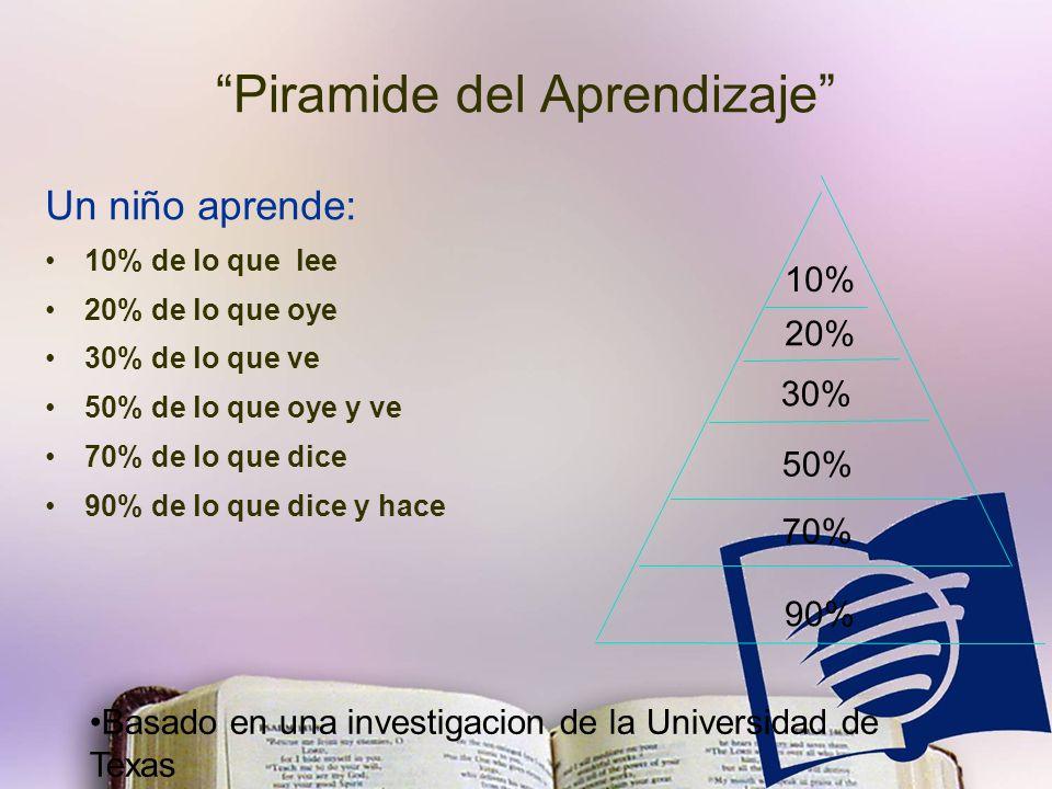 Piramide del Aprendizaje