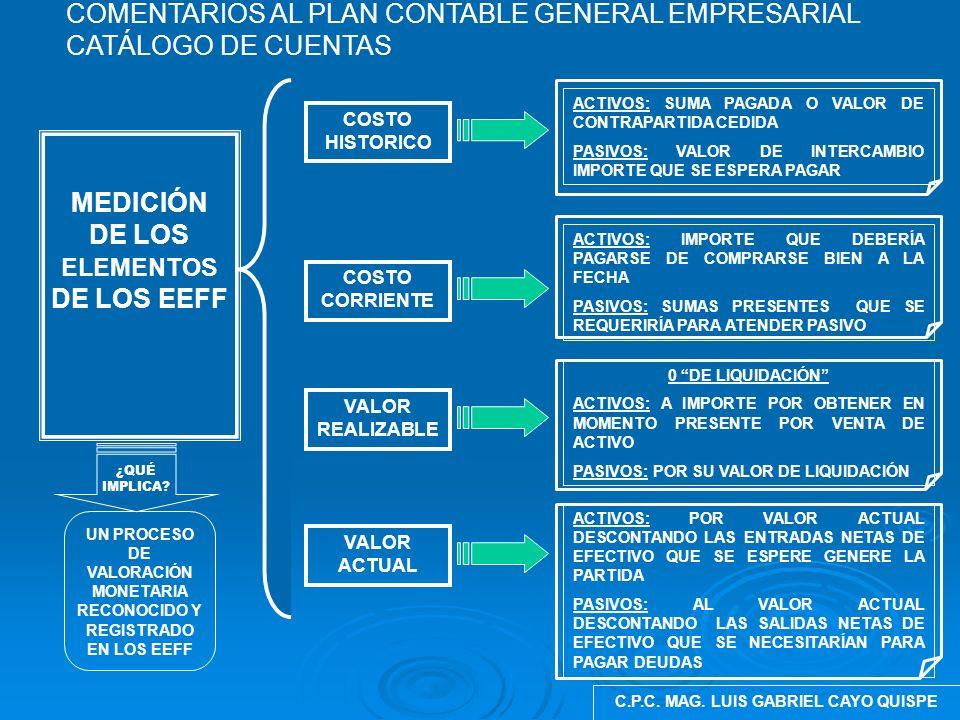 MEDICIÓN DE LOS ELEMENTOS DE LOS EEFF