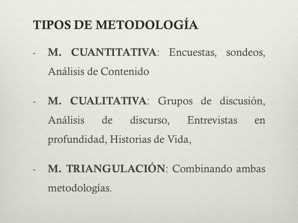 TIPOS DE METODOLOGÍA M. CUANTITATIVA: Encuestas, sondeos, Análisis de Contenido.