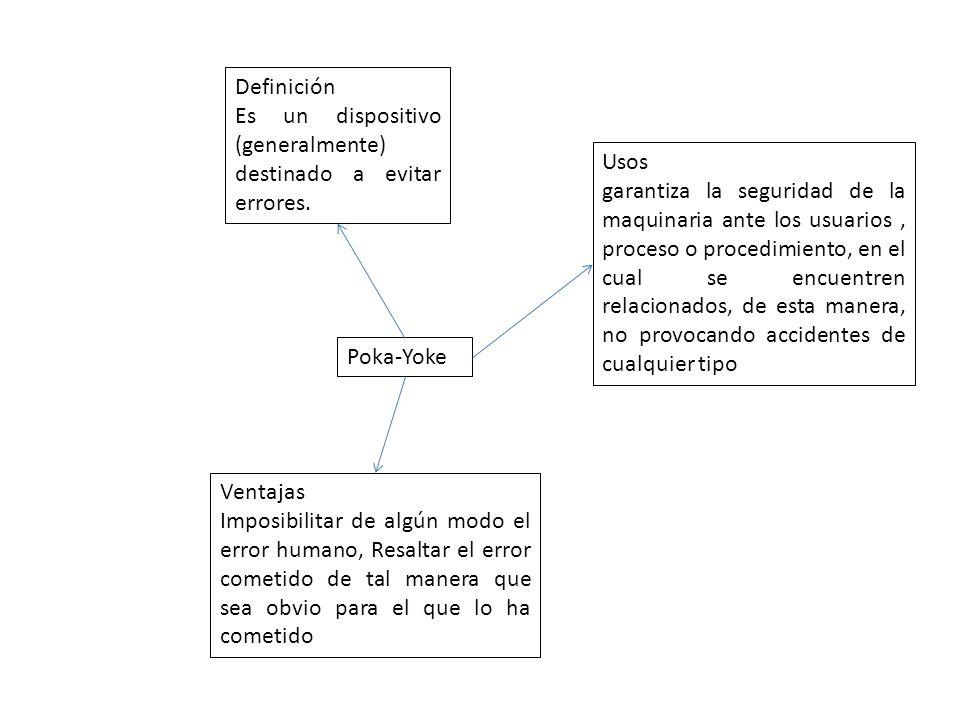 Definición Es un dispositivo (generalmente) destinado a evitar errores. Usos.