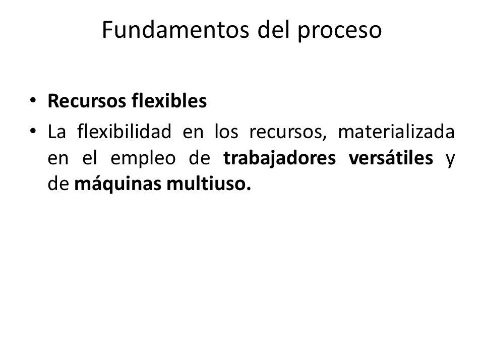 Fundamentos del proceso