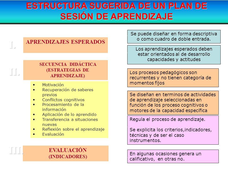 I. II. III. ESTRUCTURA SUGERIDA DE UN PLAN DE SESIÓN DE APRENDIZAJE