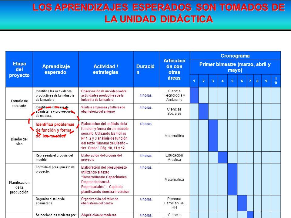 LOS APRENDIZAJES ESPERADOS SON TOMADOS DE LA UNIDAD DIDÁCTICA
