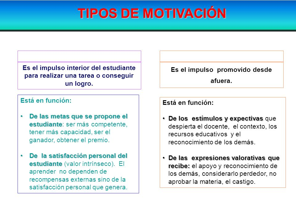 MOTIVACIÓN INTRÍNSECA Es el impulso promovido desde afuera.